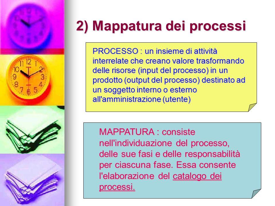 2) Mappatura dei processi PROCESSO : un insieme di attività interrelate che creano valore trasformando delle risorse (input del processo) in un prodotto (output del processo) destinato ad un soggetto interno o esterno all amministrazione (utente) MAPPATURA : consiste nell individuazione del processo, delle sue fasi e delle responsabilità per ciascuna fase.