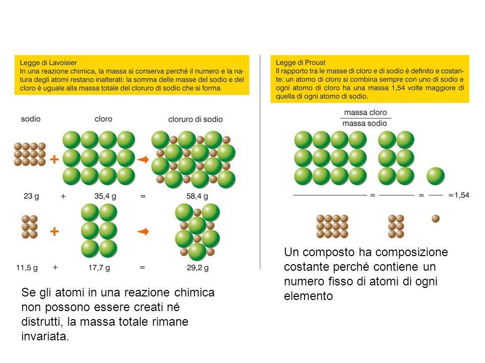La teoria atomica spiega le leggi ponderali Un composto ha composizione costante perché contiene un numero fisso di atomi di ogni elemento Se gli atom