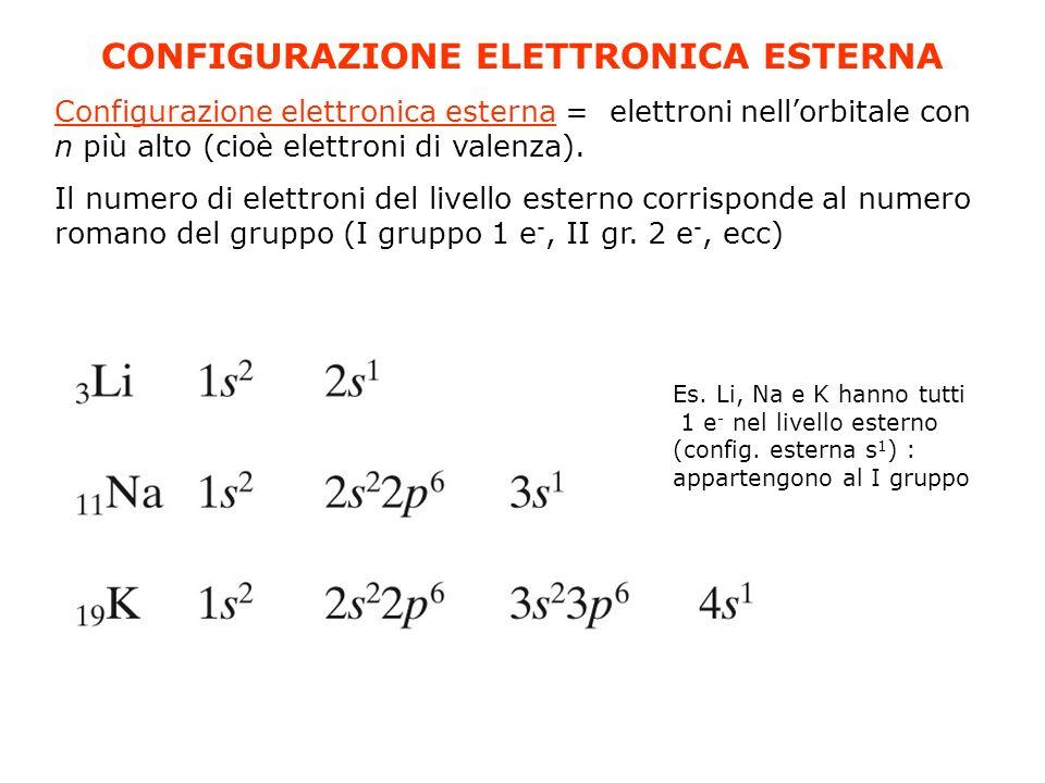 CONFIGURAZIONE ELETTRONICA ESTERNA Configurazione elettronica esterna = elettroni nellorbitale con n più alto (cioè elettroni di valenza). Il numero d