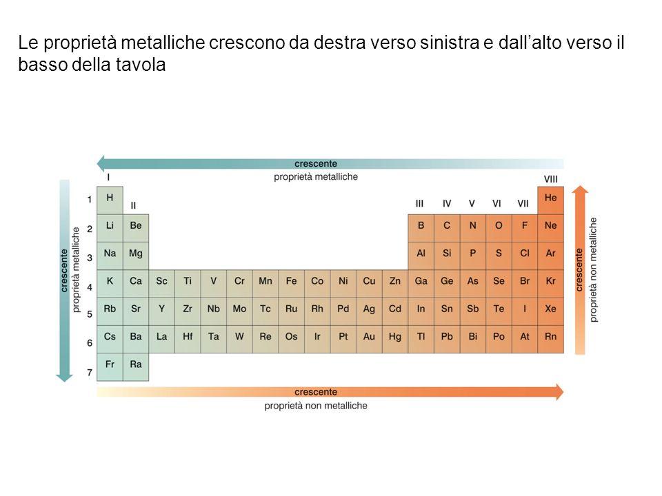 Le proprietà metalliche crescono da destra verso sinistra e dallalto verso il basso della tavola