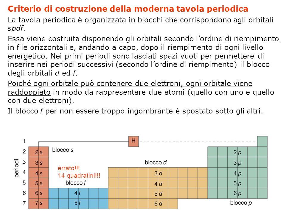 Criterio di costruzione della moderna tavola periodica La tavola periodica è organizzata in blocchi che corrispondono agli orbitali spdf. Essa viene c