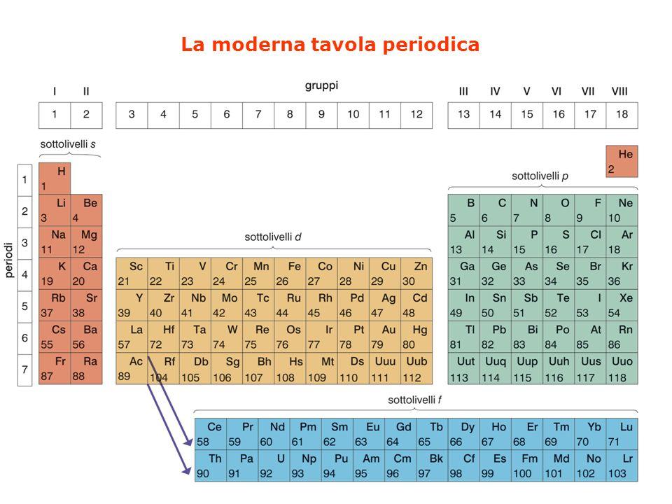 La moderna tavola periodica
