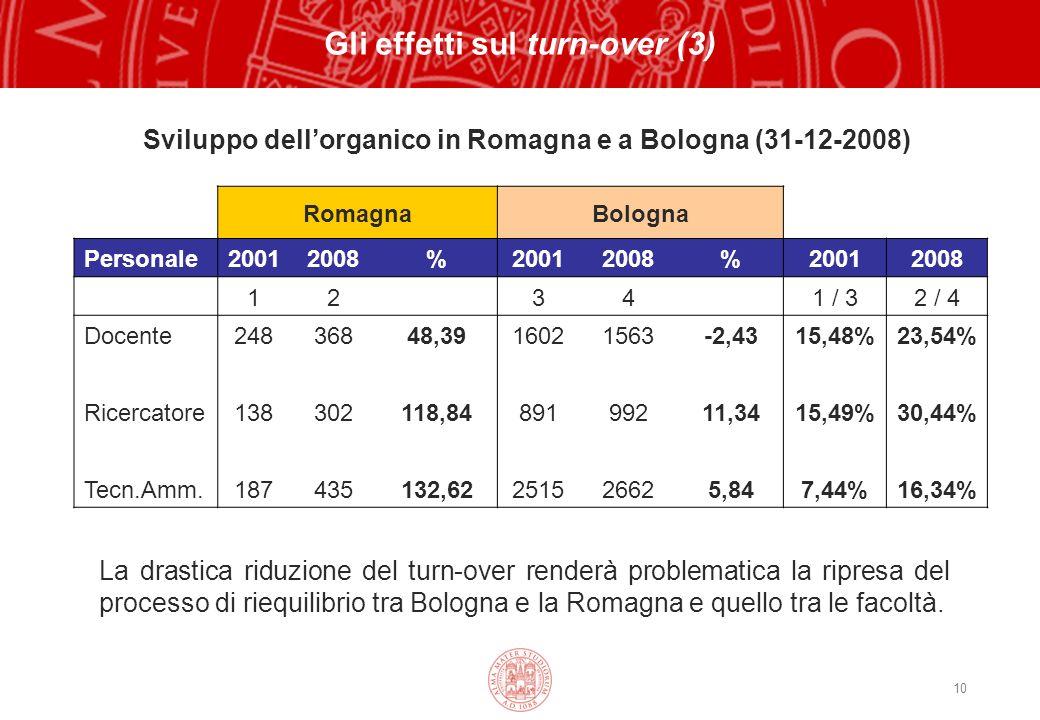 10 RomagnaBologna Personale20012008%20012008%20012008 12 34 1 / 32 / 4 Docente24836848,3916021563-2,4315,48%23,54% Ricercatore138302118,8489199211,3415,49%30,44% Tecn.Amm.187435132,62251526625,847,44%16,34% Sviluppo dellorganico in Romagna e a Bologna (31-12-2008) La drastica riduzione del turn-over renderà problematica la ripresa del processo di riequilibrio tra Bologna e la Romagna e quello tra le facoltà.