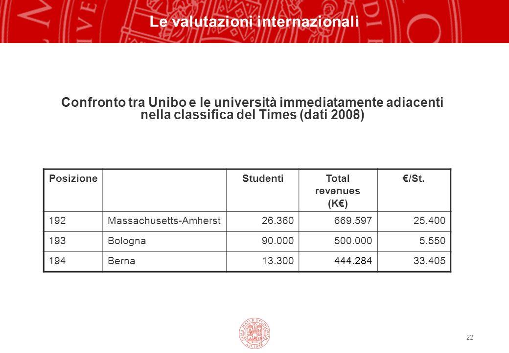 22 Le valutazioni internazionali Confronto tra Unibo e le università immediatamente adiacenti nella classifica del Times (dati 2008) PosizioneStudentiTotal revenues (K) /St.
