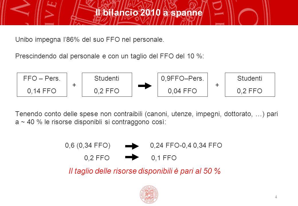 4 Il bilancio 2010 a spanne Unibo impegna l86% del suo FFO nel personale.