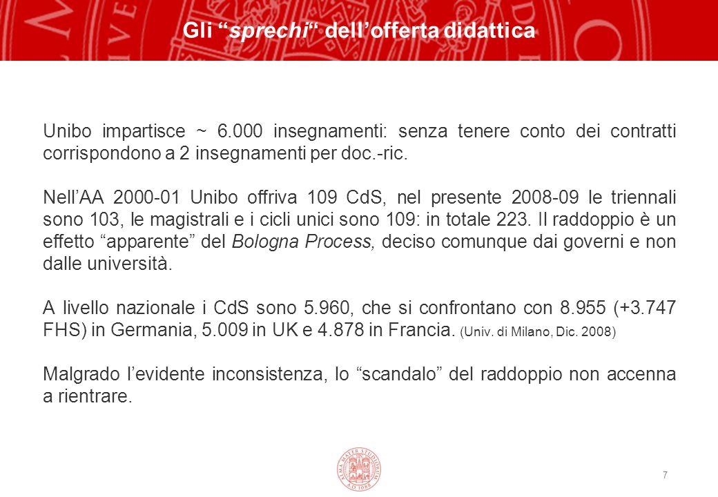 7 Gli sprechi dellofferta didattica Unibo impartisce ~ 6.000 insegnamenti: senza tenere conto dei contratti corrispondono a 2 insegnamenti per doc.-ric.