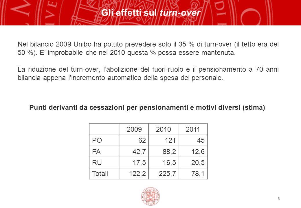 8 Gli effetti sul turn-over Nel bilancio 2009 Unibo ha potuto prevedere solo il 35 % di turn-over (il tetto era del 50 %).