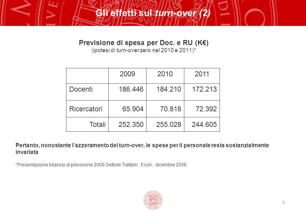 9 Gli effetti sul turn-over (2) Previsione di spesa per Doc.