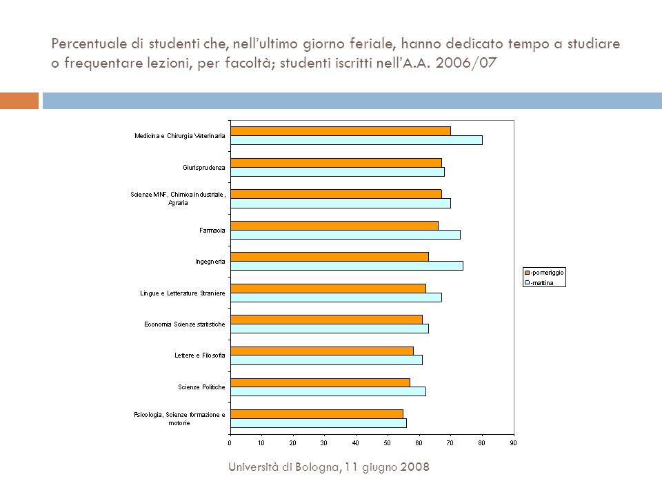 Percentuale di studenti che, nellultimo giorno feriale, hanno dedicato tempo a studiare o frequentare lezioni, per facoltà; studenti iscritti nellA.A.