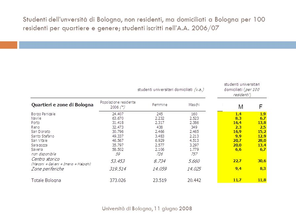Studenti dellunversità di Bologna, non residenti, ma domiciliati a Bologna per 100 residenti per quartiere e genere; studenti iscritti nellA.A. 2006/0