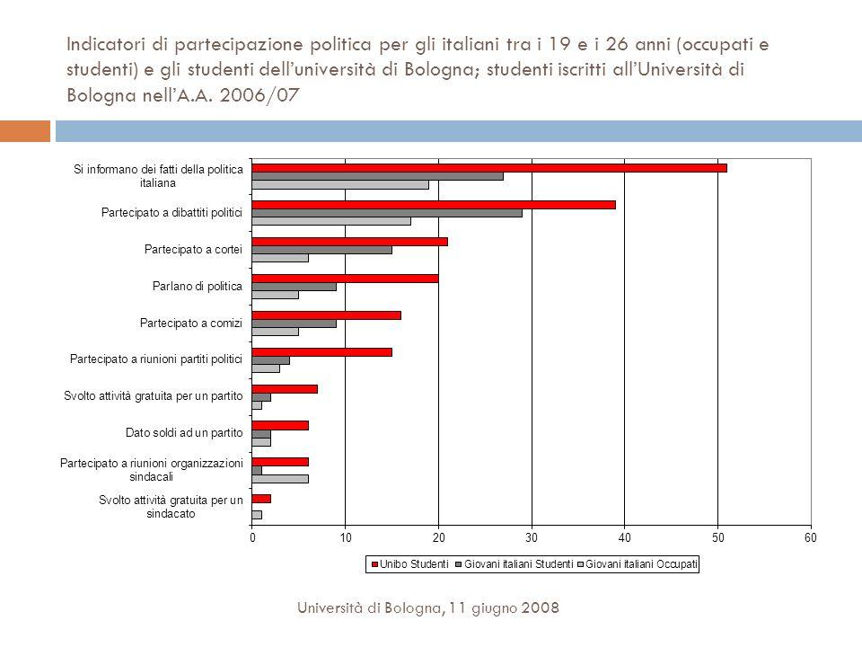 Indicatori di partecipazione politica per gli italiani tra i 19 e i 26 anni (occupati e studenti) e gli studenti delluniversità di Bologna; studenti iscritti allUniversità di Bologna nellA.A.
