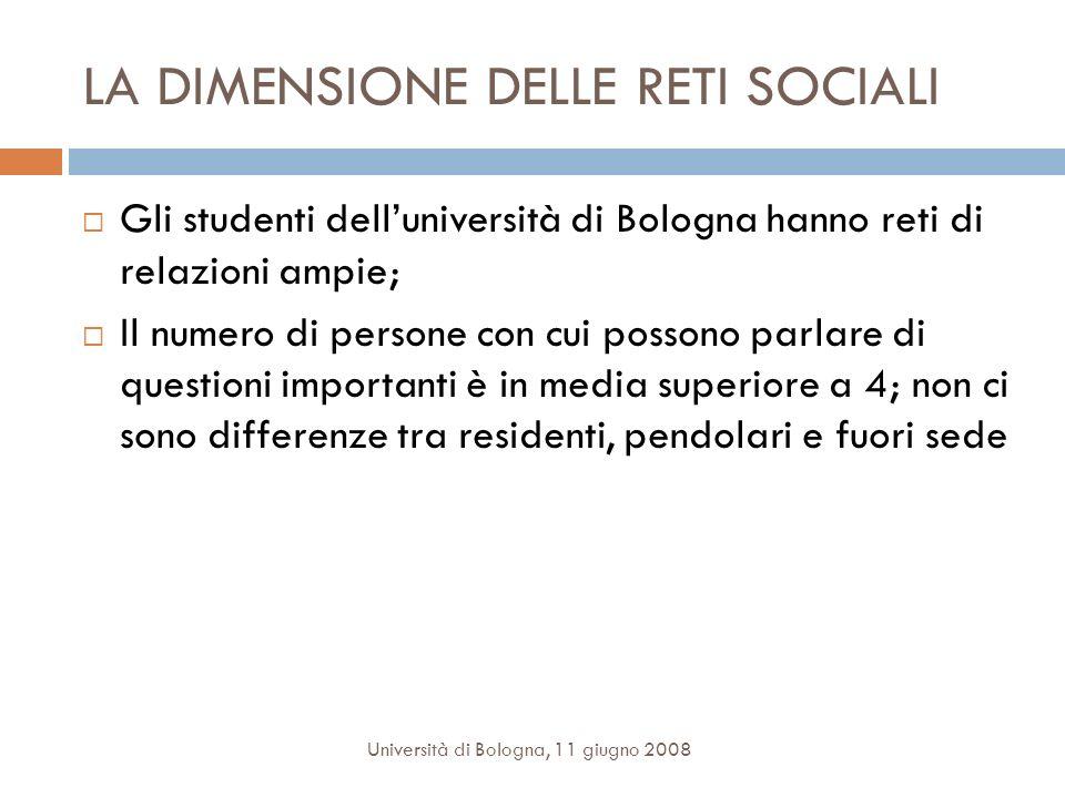 LA DIMENSIONE DELLE RETI SOCIALI Gli studenti delluniversità di Bologna hanno reti di relazioni ampie; Il numero di persone con cui possono parlare di