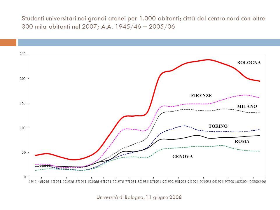 Studenti universitari nei grandi atenei per 1.000 abitanti; città del centro nord con oltre 300 mila abitanti nel 2007; A.A. 1945/46 – 2005/06 Univers