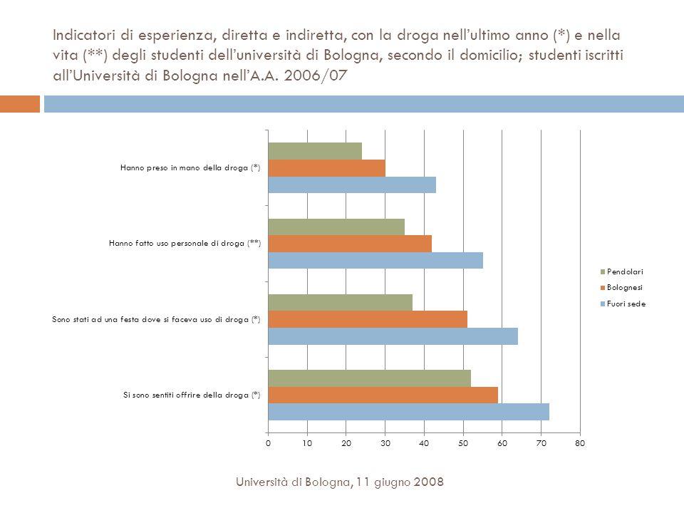 Indicatori di esperienza, diretta e indiretta, con la droga nellultimo anno (*) e nella vita (**) degli studenti delluniversità di Bologna, secondo il