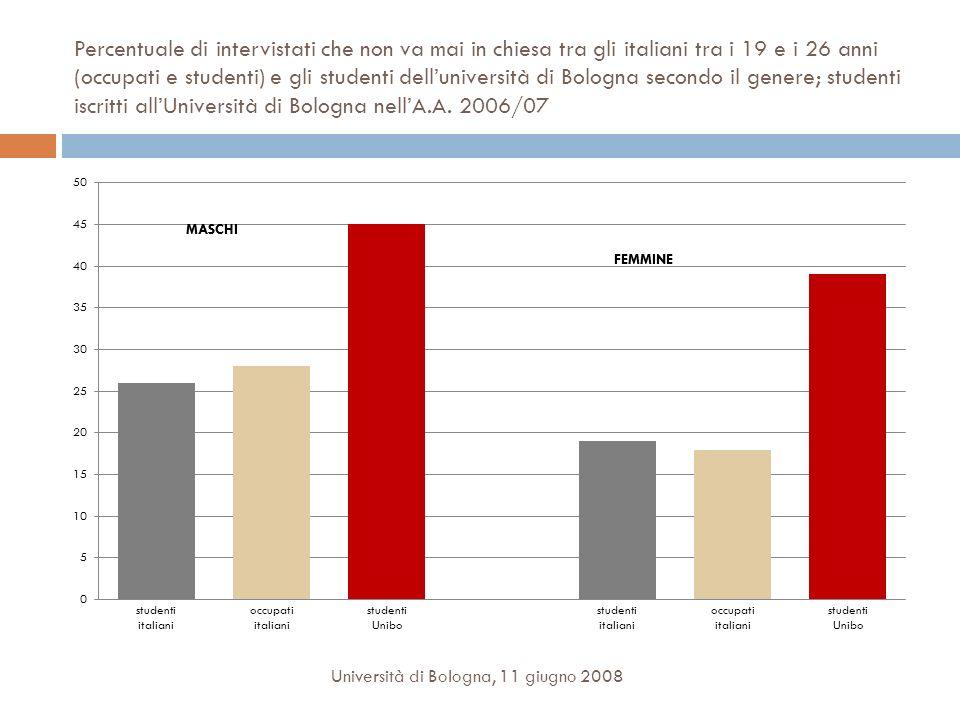 Percentuale di intervistati che non va mai in chiesa tra gli italiani tra i 19 e i 26 anni (occupati e studenti) e gli studenti delluniversità di Bologna secondo il genere; studenti iscritti allUniversità di Bologna nellA.A.