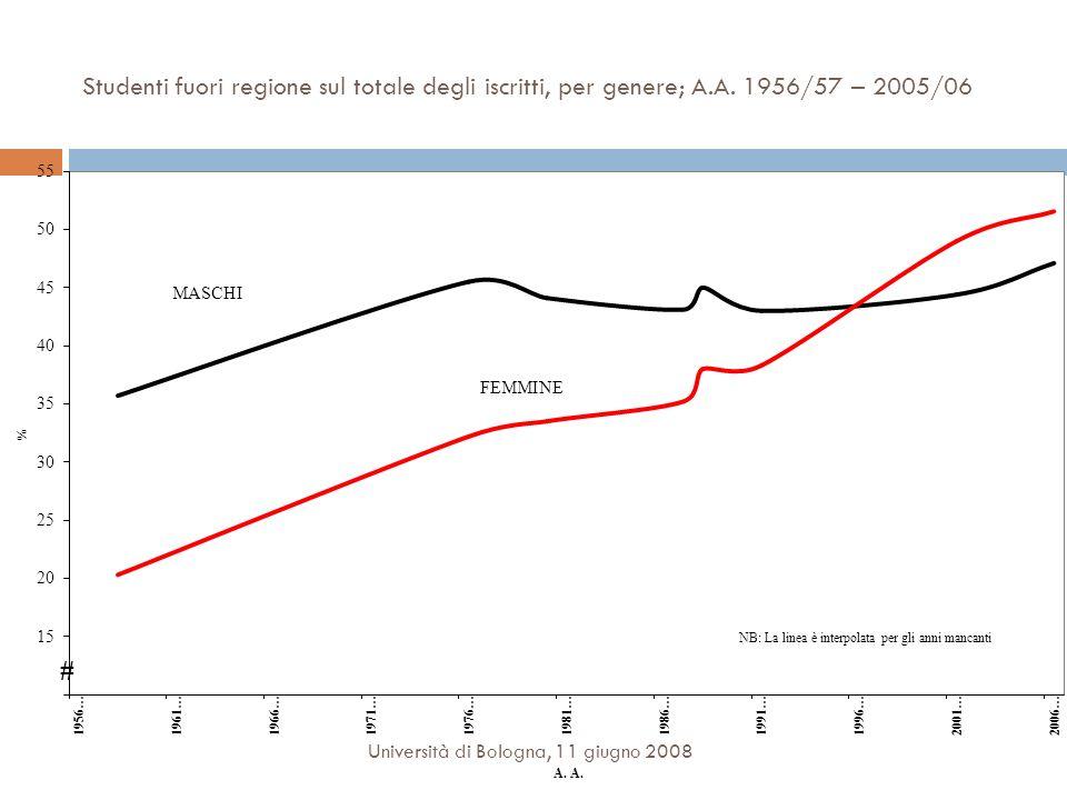 Studenti fuori regione sul totale degli iscritti, per genere; A.A. 1956/57 – 2005/06 Università di Bologna, 11 giugno 2008