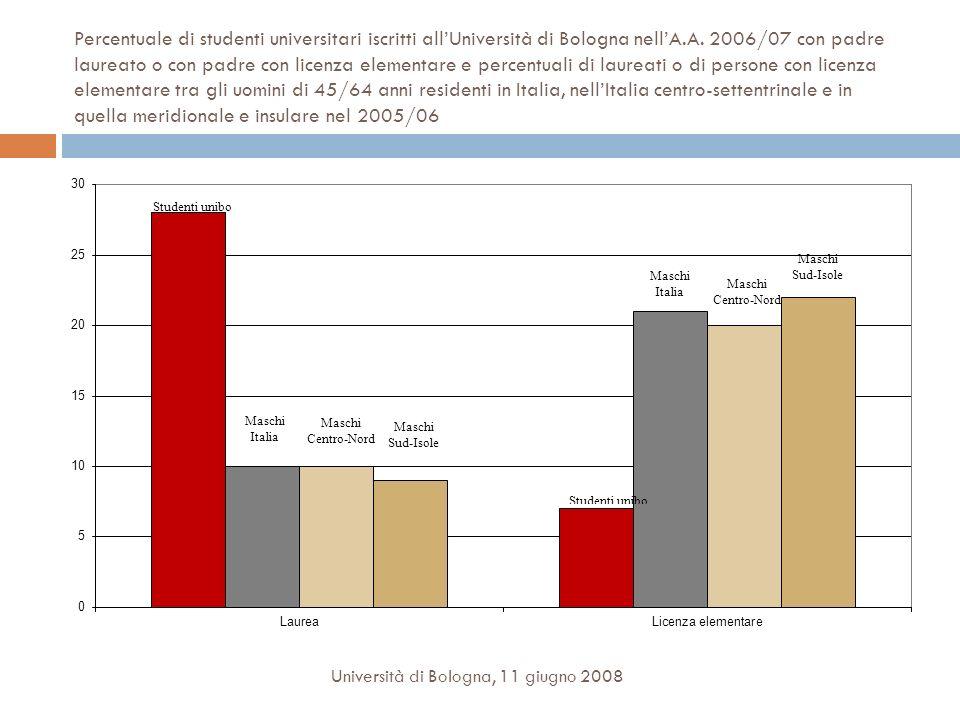 Percentuale di studenti universitari iscritti allUniversità di Bologna nellA.A. 2006/07 con padre laureato o con padre con licenza elementare e percen