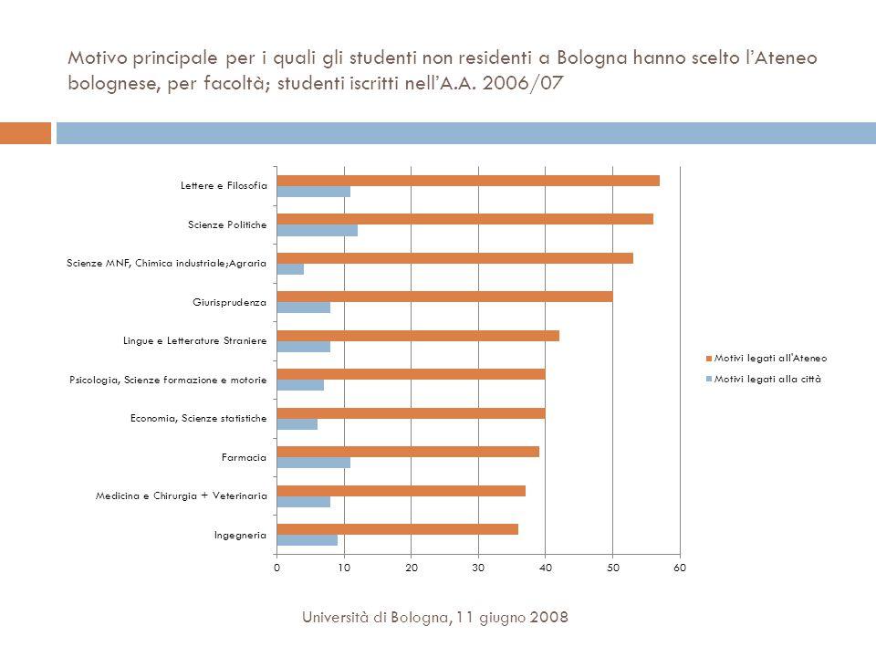 Motivo principale per i quali gli studenti non residenti a Bologna hanno scelto lAteneo bolognese, per facoltà; studenti iscritti nellA.A. 2006/07 Uni