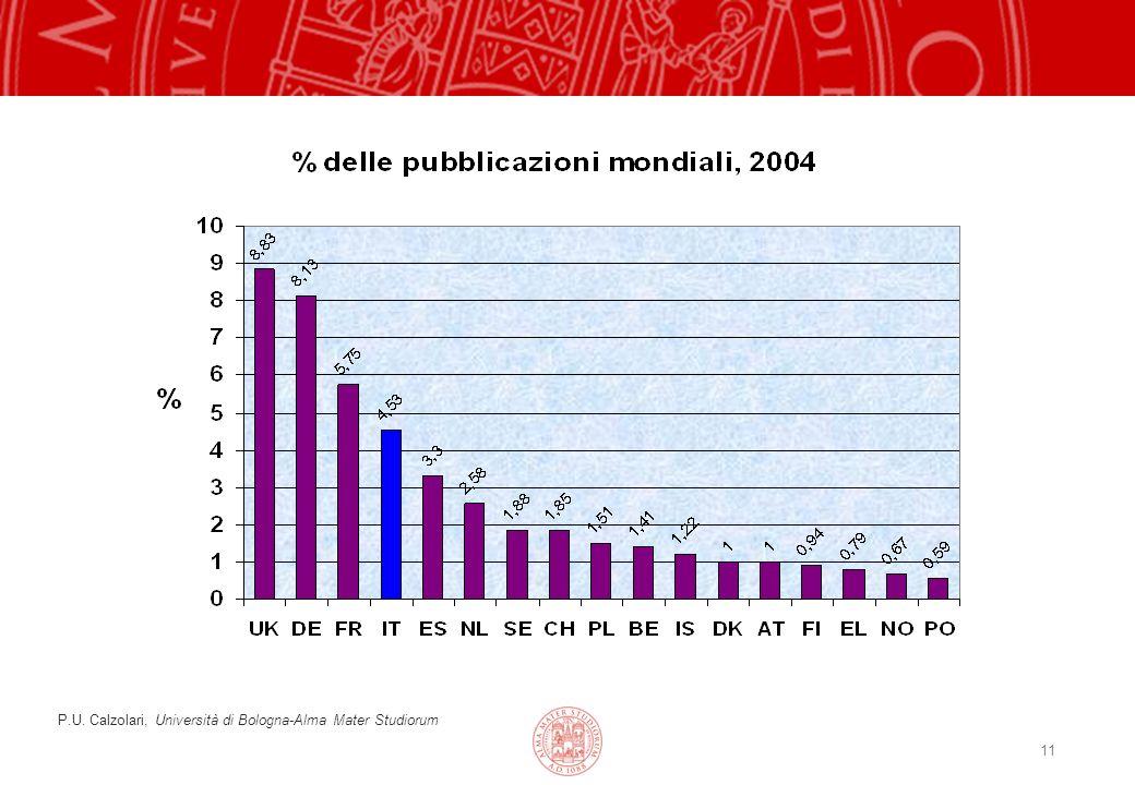 11 P.U. Calzolari, Università di Bologna-Alma Mater Studiorum