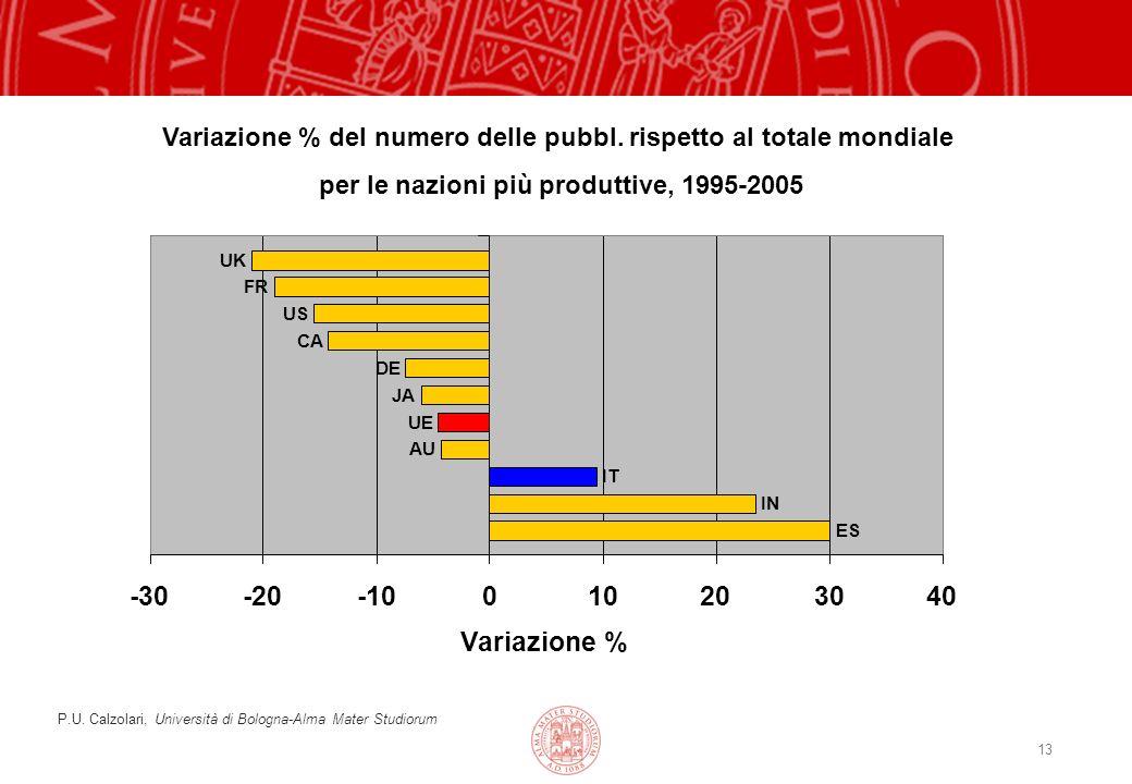 13 P.U. Calzolari, Università di Bologna-Alma Mater Studiorum Variazione % del numero delle pubbl.
