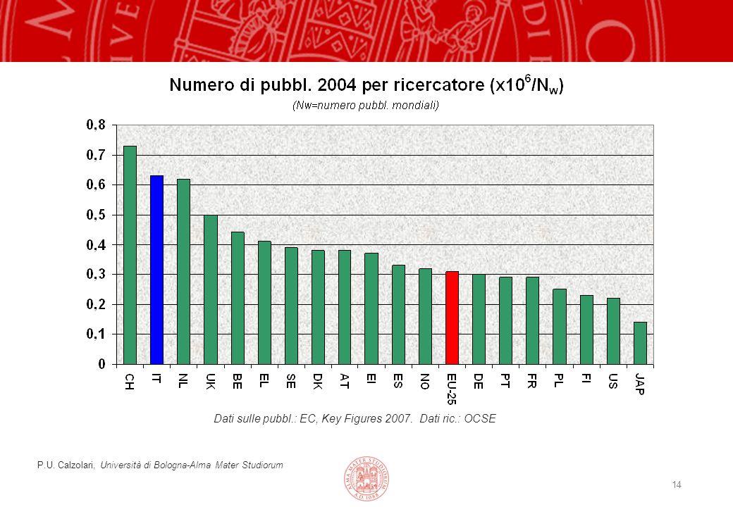 14 Dati sulle pubbl.: EC, Key Figures 2007.Dati ric.: OCSE P.U.