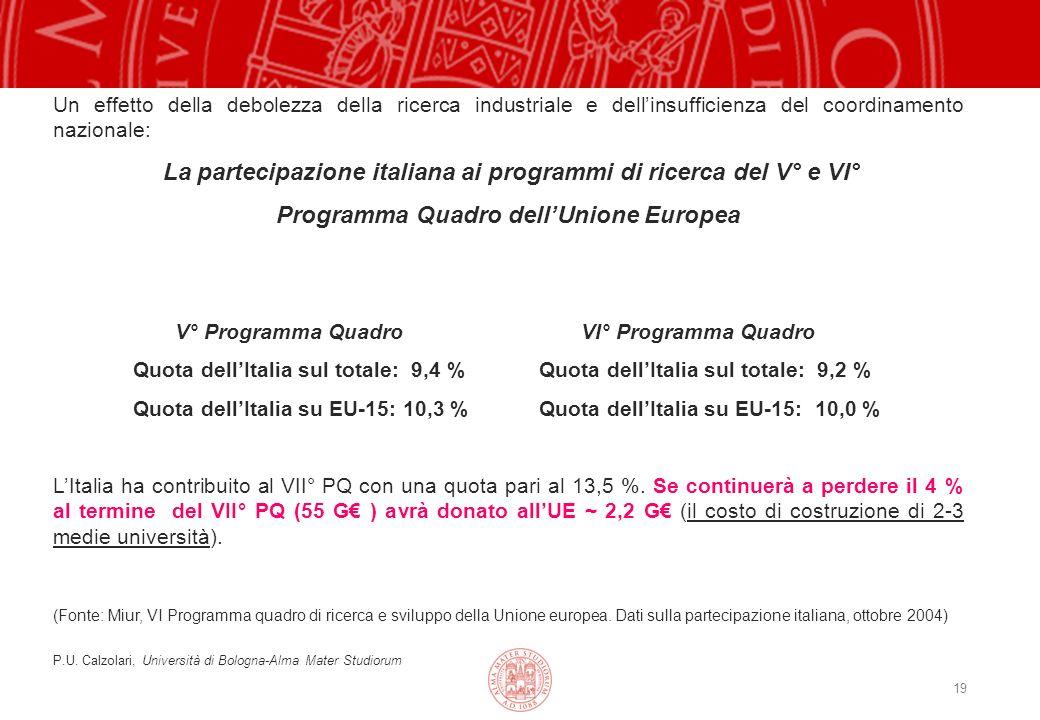 19 Un effetto della debolezza della ricerca industriale e dellinsufficienza del coordinamento nazionale: La partecipazione italiana ai programmi di ricerca del V° e VI° Programma Quadro dellUnione Europea V° Programma Quadro VI° Programma Quadro Quota dellItalia sul totale: 9,4 % Quota dellItalia sul totale: 9,2 % Quota dellItalia su EU-15: 10,3 % Quota dellItalia su EU-15: 10,0 % LItalia ha contribuito al VII° PQ con una quota pari al 13,5 %.