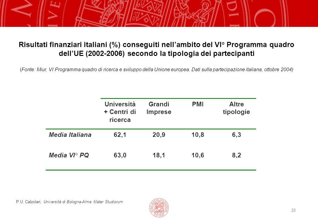 20 Risultati finanziari italiani (%) conseguiti nellambito del VI° Programma quadro dellUE (2002-2006) secondo la tipologia dei partecipanti (Fonte: Miur, VI Programma quadro di ricerca e sviluppo della Unione europea.