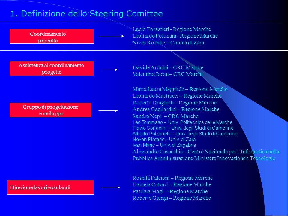 Coordinamento progetto Direzione lavori e collaudi Gruppo di progettazione e sviluppo Lucio Forastieri - Regione Marche Leonardo Polonara - Regione Ma