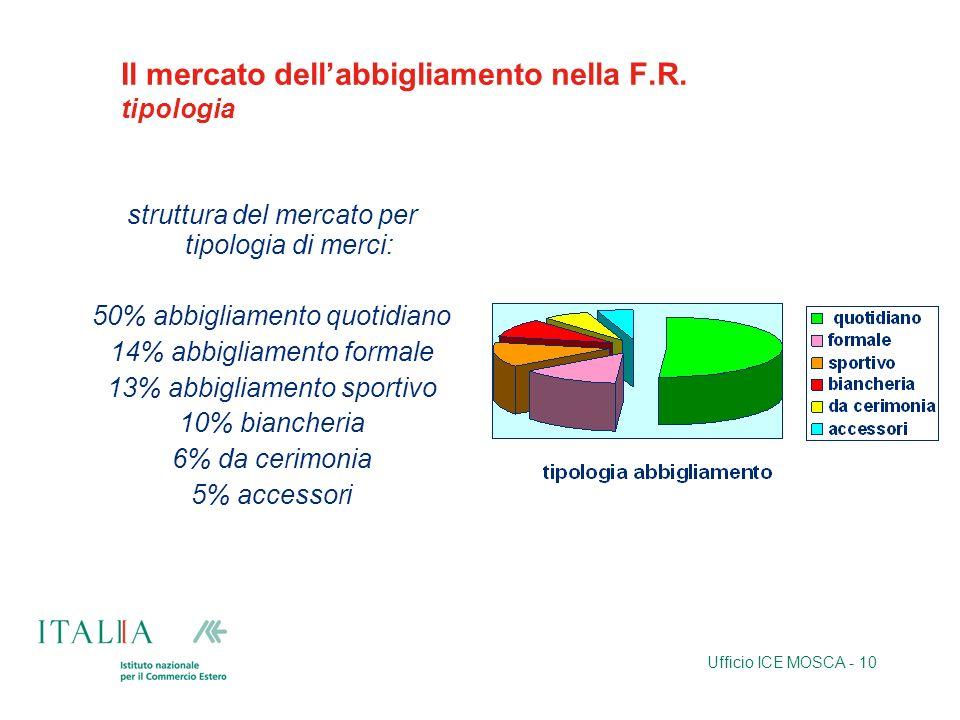 Ufficio ICE MOSCA - 10 Il mercato dellabbigliamento nella F.R. tipologia struttura del mercato per tipologia di merci: 50% abbigliamento quotidiano 14