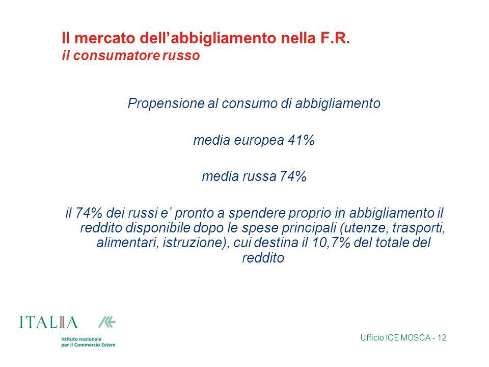 Ufficio ICE MOSCA - 12 Il mercato dellabbigliamento nella F.R. il consumatore russo Propensione al consumo di abbigliamento media europea 41% media ru