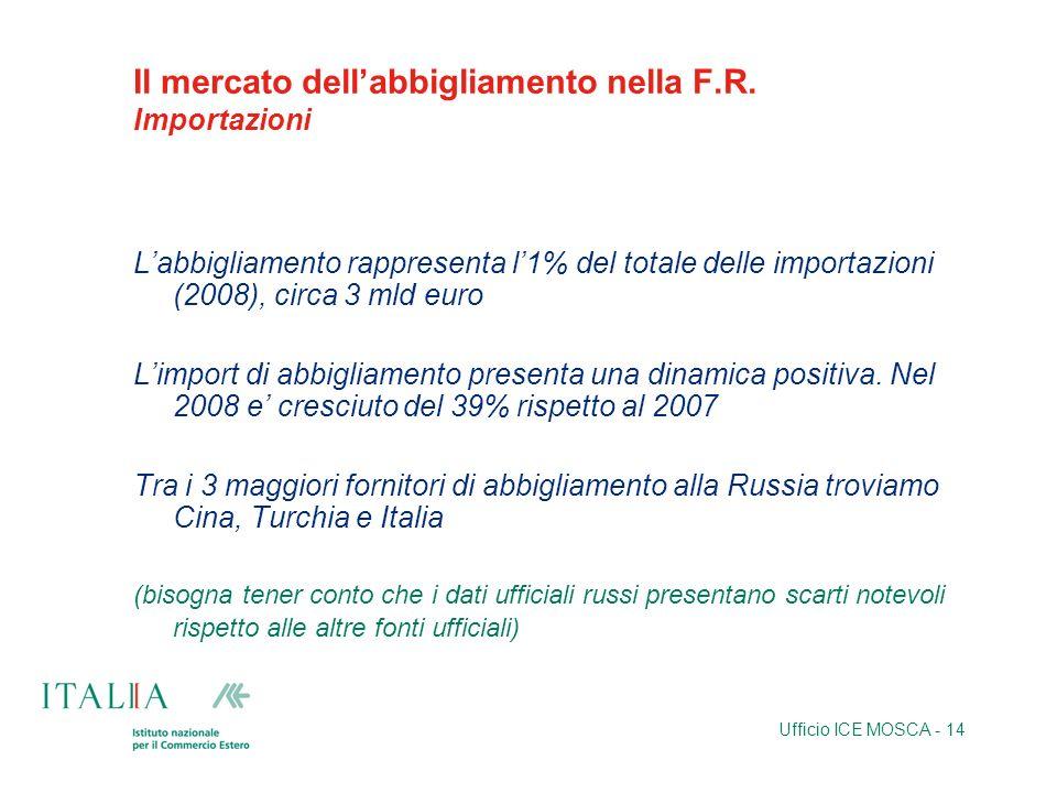 Ufficio ICE MOSCA - 14 Il mercato dellabbigliamento nella F.R. Importazioni Labbigliamento rappresenta l1% del totale delle importazioni (2008), circa