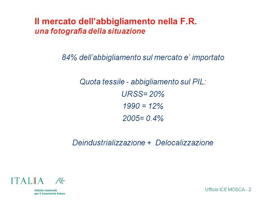 Ufficio ICE MOSCA - 2 Il mercato dellabbigliamento nella F.R. una fotografia della situazione 84% dellabbigliamento sul mercato e importato Quota tess