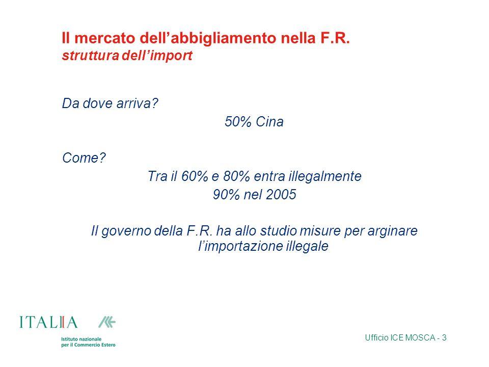 Ufficio ICE MOSCA - 3 Il mercato dellabbigliamento nella F.R. struttura dellimport Da dove arriva? 50% Cina Come? Tra il 60% e 80% entra illegalmente