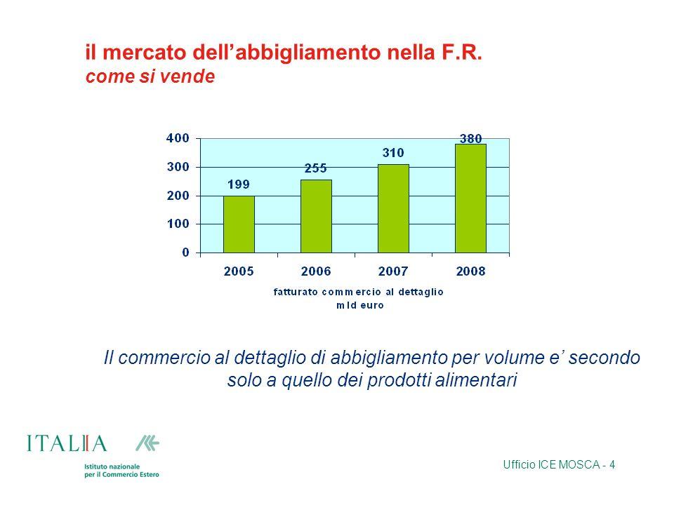 Ufficio ICE MOSCA - 4 il mercato dellabbigliamento nella F.R. come si vende Il commercio al dettaglio di abbigliamento per volume e secondo solo a que
