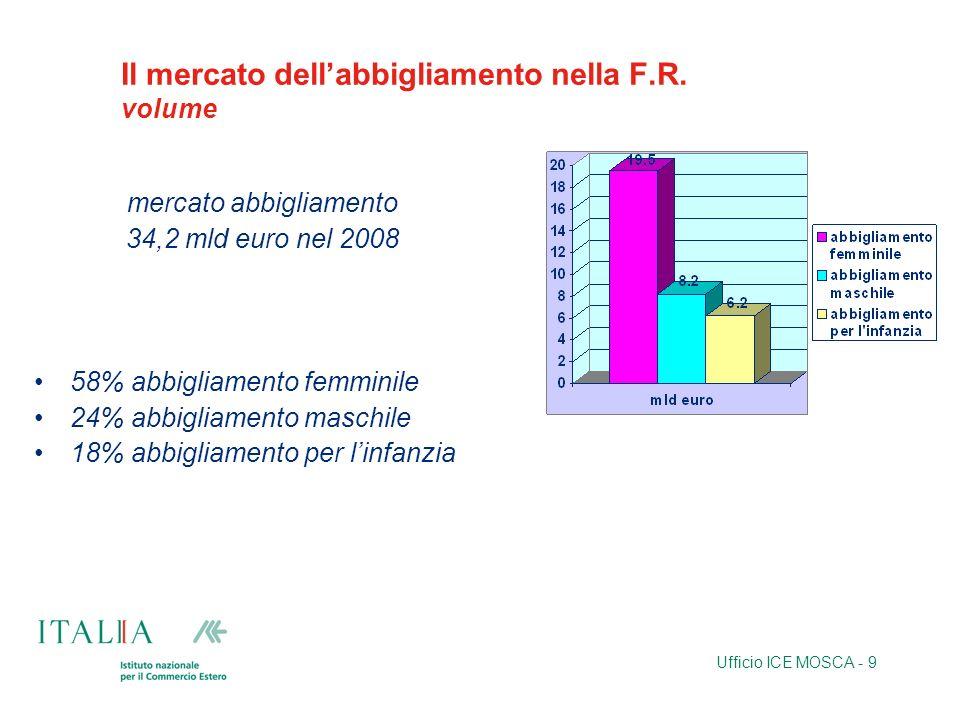 Ufficio ICE MOSCA - 9 Il mercato dellabbigliamento nella F.R. volume mercato abbigliamento 34,2 mld euro nel 2008 58% abbigliamento femminile 24% abbi