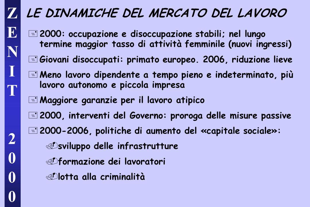 ZENIT 2000ZENIT 2000 LE DINAMICHE DEL MERCATO DEL LAVORO +2000: occupazione e disoccupazione stabili; nel lungo termine maggior tasso di attività femminile (nuovi ingressi) +Giovani disoccupati: primato europeo.