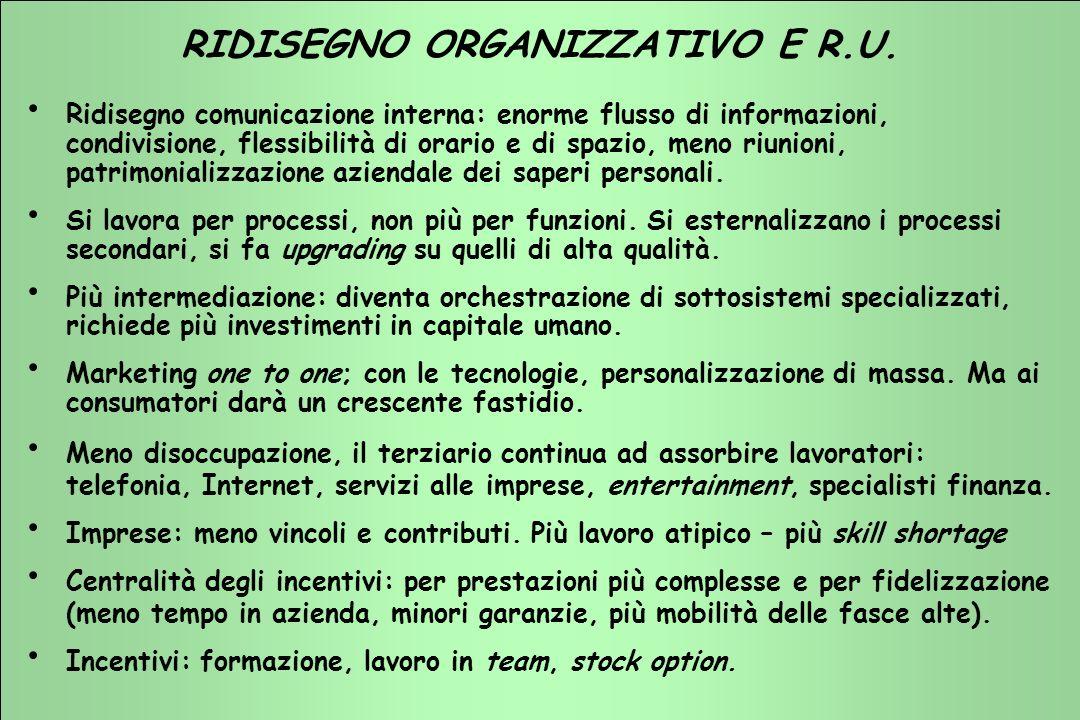 TERZIARIO FUTURO 2001 - 2003 TERZIARIO FUTURO 2001 - 2003 RIDISEGNO ORGANIZZATIVO E R.U.