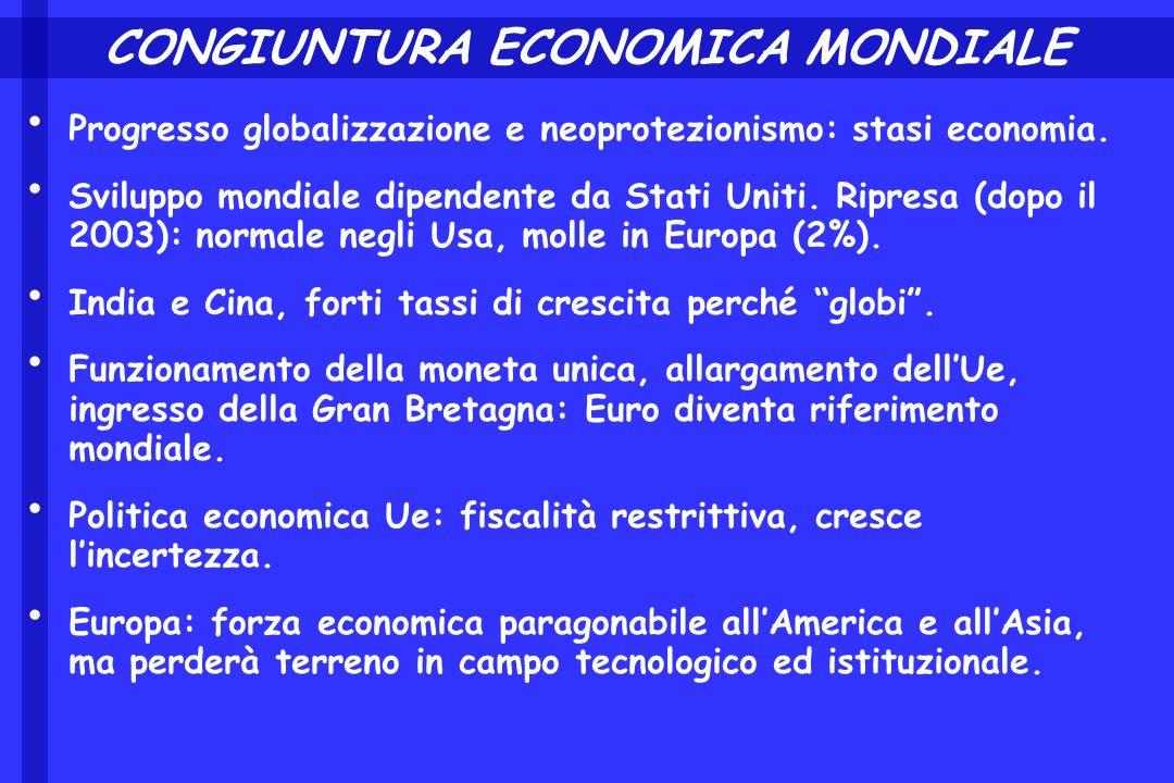 CONGIUNTURA ECONOMICA MONDIALE Progresso globalizzazione e neoprotezionismo: stasi economia. Sviluppo mondiale dipendente da Stati Uniti. Ripresa (dop