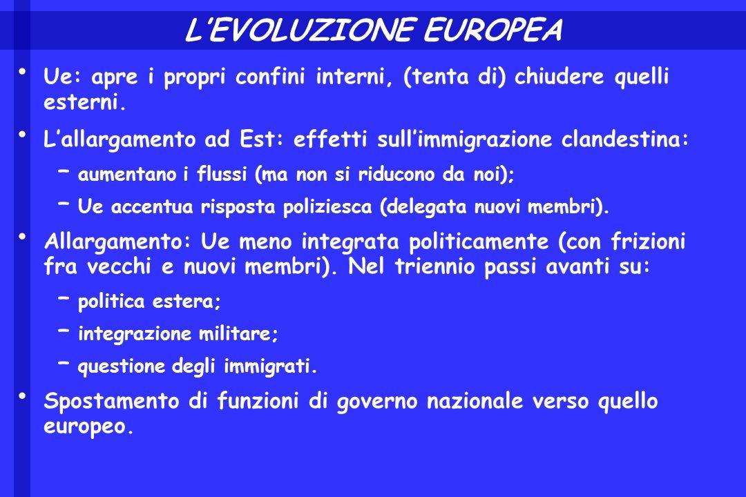 LEVOLUZIONE EUROPEA Ue: apre i propri confini interni, (tenta di) chiudere quelli esterni. Lallargamento ad Est: effetti sullimmigrazione clandestina: