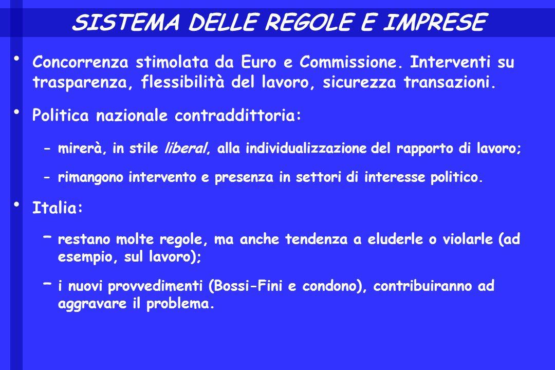 SISTEMA DELLE REGOLE E IMPRESE Concorrenza stimolata da Euro e Commissione. Interventi su trasparenza, flessibilità del lavoro, sicurezza transazioni.