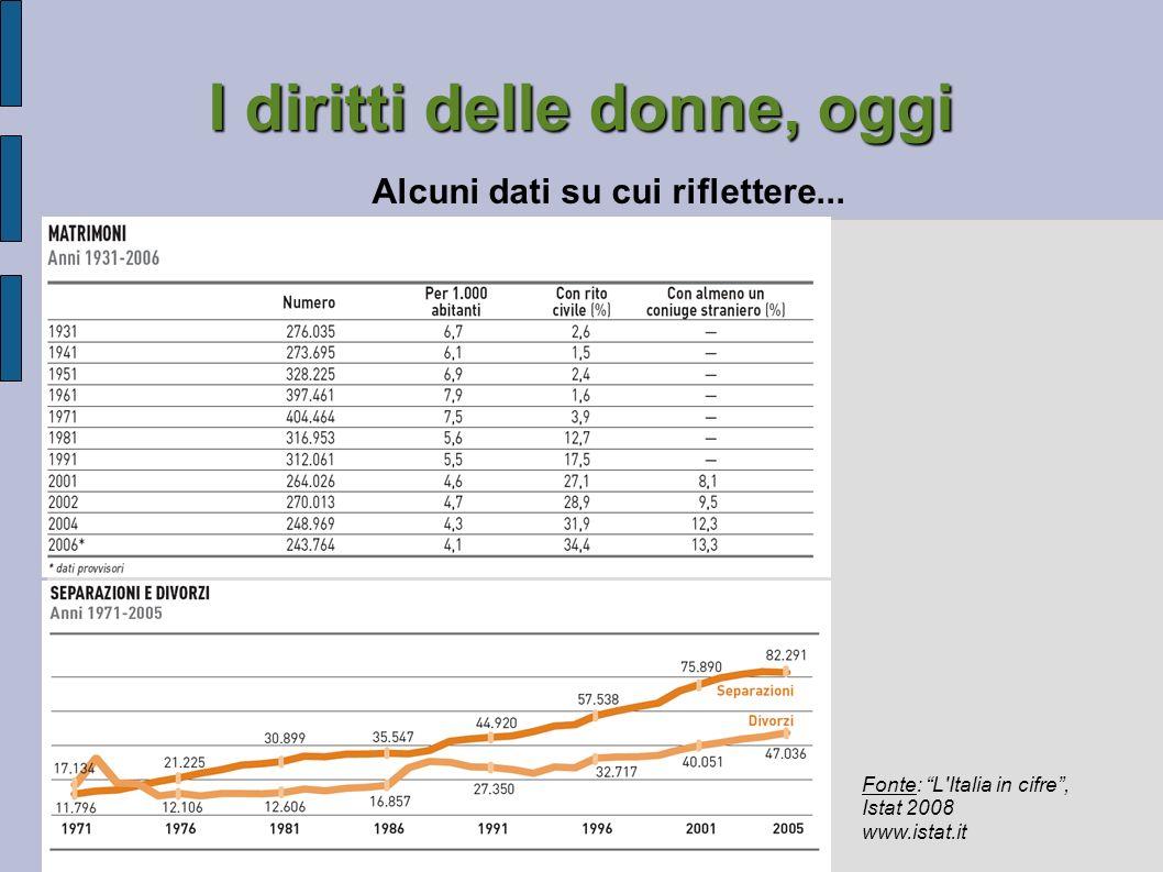 I diritti delle donne, oggi Alcuni dati su cui riflettere... Fonte: L'Italia in cifre, Istat 2008 www.istat.it