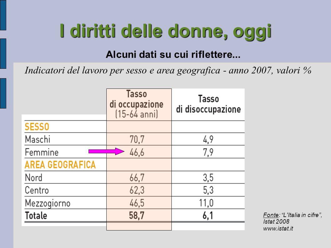 I diritti delle donne, oggi Alcuni dati su cui riflettere... Fonte: L'Italia in cifre, Istat 2008 www.istat.it Indicatori del lavoro per sesso e area