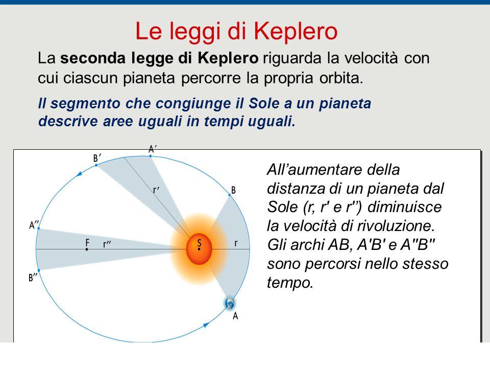 F. Fantini, S. Monesi, S. Piazzini - la Terra età 4,5 miliardi di anni - © Italo Bovolenta editore 2010 8 La seconda legge di Keplero riguarda la velo