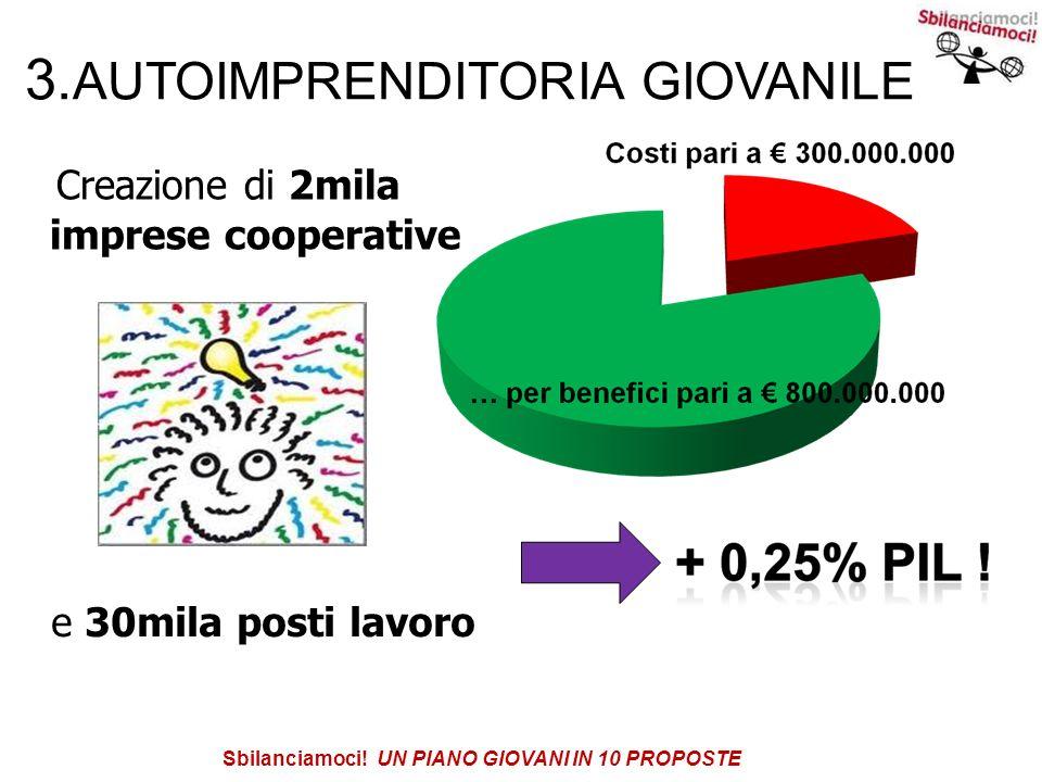 3. AUTOIMPRENDITORIA GIOVANILE Creazione di 2mila imprese cooperative e 30mila posti lavoro