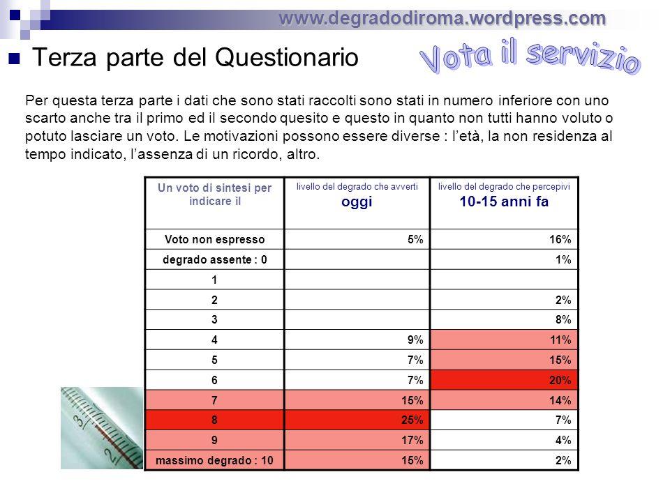 Terza parte del Questionario Un voto di sintesi per indicare il livello del degrado che avverti oggi livello del degrado che percepivi 10-15 anni fa Voto non espresso5%16% degrado assente : 01% 1 22% 38% 49%11% 57%15% 67%20% 715%14% 825%7% 917%4% massimo degrado : 1015%2% www.degradodiroma.wordpress.com Per questa terza parte i dati che sono stati raccolti sono stati in numero inferiore con uno scarto anche tra il primo ed il secondo quesito e questo in quanto non tutti hanno voluto o potuto lasciare un voto.