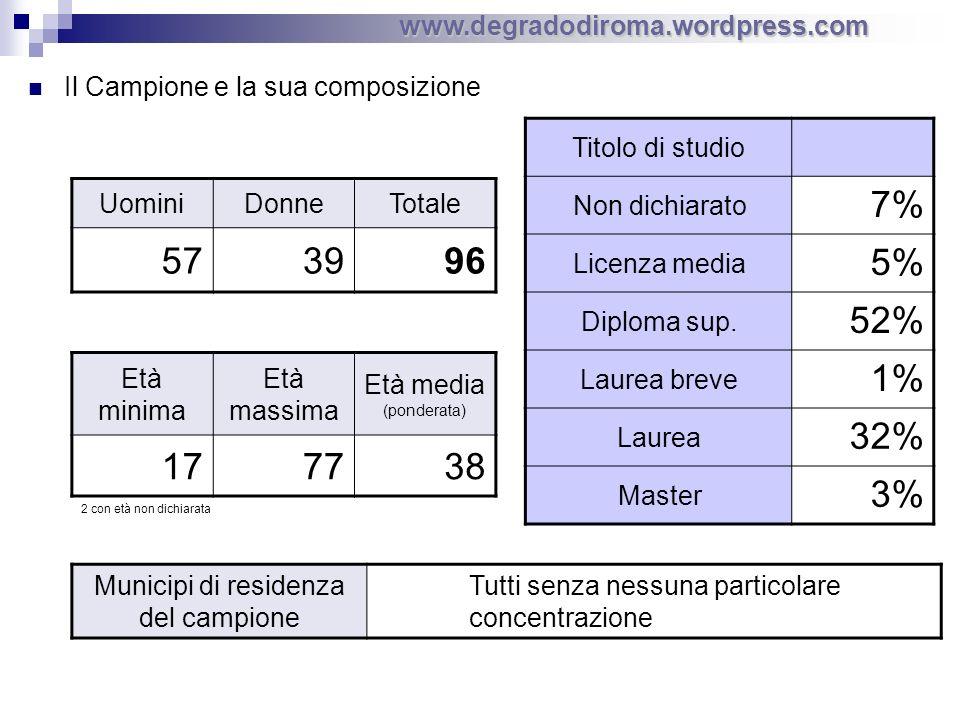 Il Campione e la sua composizione UominiDonneTotale 573996 www.degradodiroma.wordpress.com Età minima Età massima Età media (ponderata) 177738 Titolo di studio Non dichiarato 7% Licenza media 5% Diploma sup.