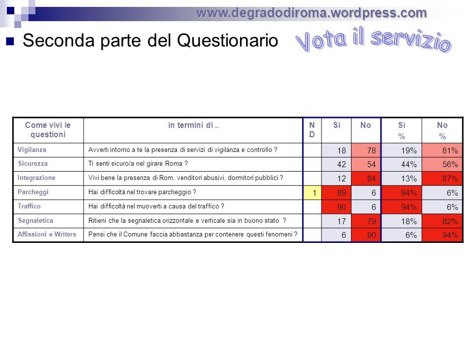 Seconda parte del Questionario www.degradodiroma.wordpress.com Come vivi le questioni in termini di..NDND SìNoSì % No % VigilanzaAvverti intorno a te la presenza di servizi di vigilanza e controllo .