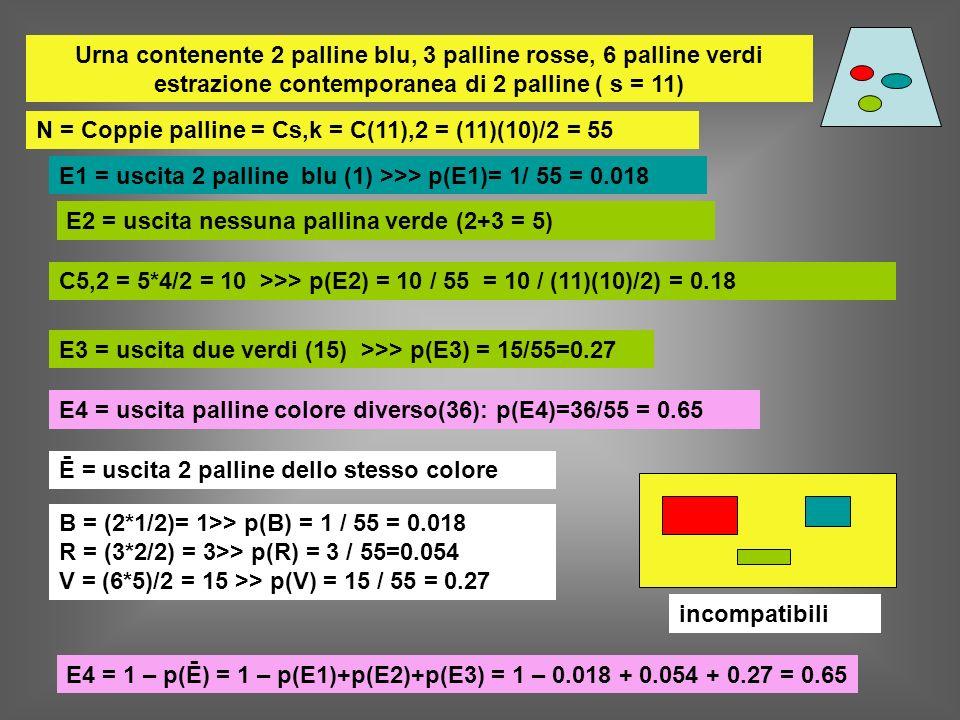 Urna contenente 2 palline blu, 3 palline rosse, 6 palline verdi estrazione contemporanea di 2 palline ( s = 11) E1 = uscita 2 palline blu (1) >>> p(E1