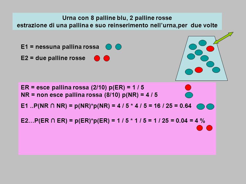 Urna con 8 palline blu, 2 palline rosse estrazione di una pallina e suo reinserimento nellurna,per due volte E1 = nessuna pallina rossa E2 = due palli