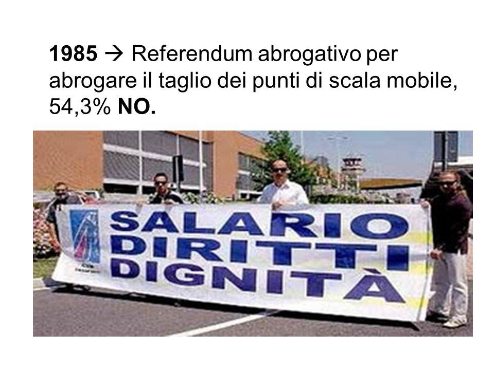 1985 Referendum abrogativo per abrogare il taglio dei punti di scala mobile, 54,3% NO.